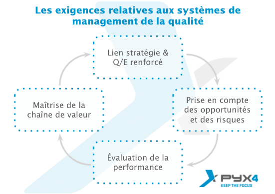 PYX4 - visuel sur les évolutions des normes ISO 9001 et ISO 14001 par rapport aux exigences du système de management qualité