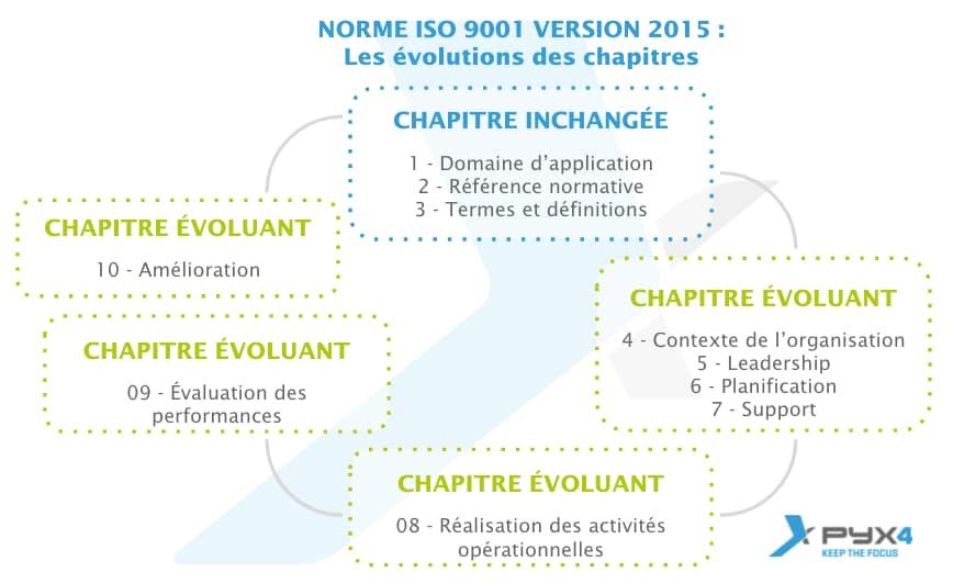 PYX4 - Visuel des évolutions des chapitres de la norme ISO 9001 v2015