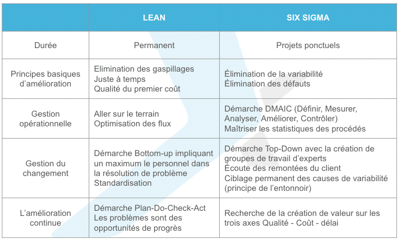 PYX4 - Tableau explicatif sur la méthodologie Lean Six Sigma qui regroupe le Lean management et la démarche Six Sigma