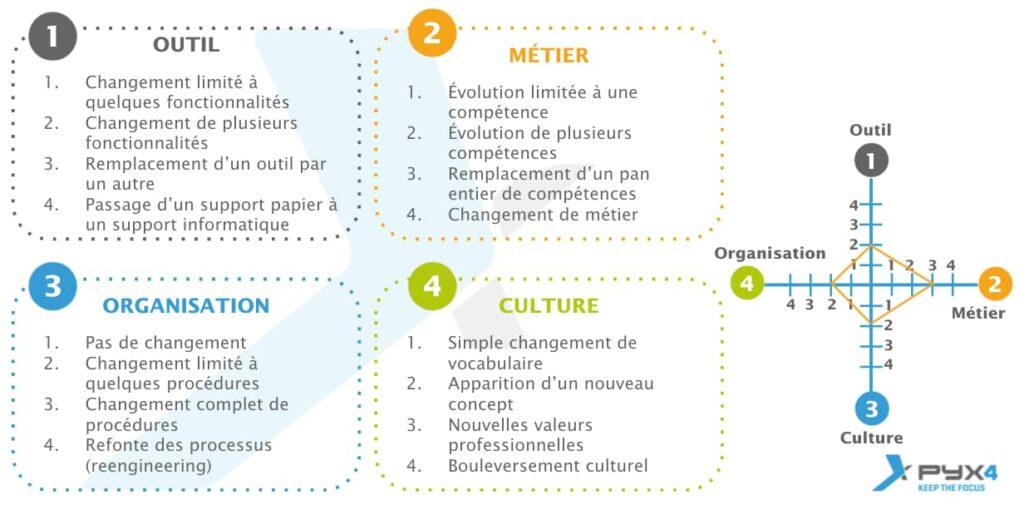 PYX4 - visuel outil OMOC, les 4 axes (Outil, Metier, Organisation, Culture) pour évaluer la conduite du changement et mieux piloter la performance