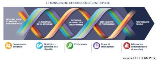 PYX4 - Schéma du management des risques de l'entreprise - source : COSO ERM 2017