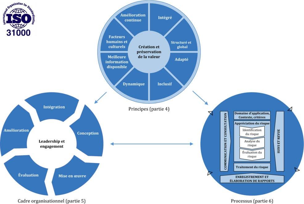 PYX4 - Schéma représentant le fonctionnement et la définition de l'ISO 31000 V2018