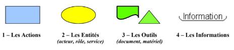 PYX4 : exemple de 4 formes graphiques pour modéliser une procédure source : La rédaction graphique des procédures