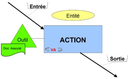 PYX4 : exemple graphique d'un modèle de procédure avec la mise en oeuvre du langage Qualigram - source : La rédaction graphique des procédures
