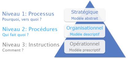 PYX4 : exemple graphique des 3 niveaux de cartographie possible au sein de votre organisation