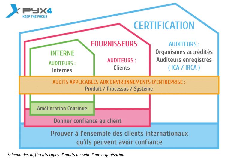 PYX4 - Schéma des 3 types d'audits existant au sein d'une organisation