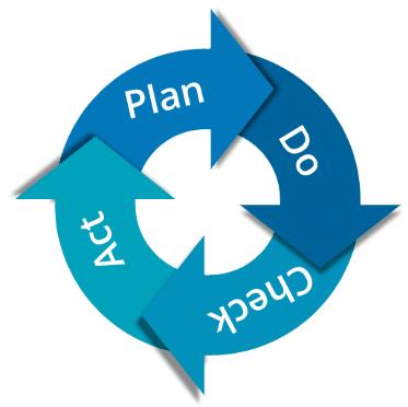 PYX4 - représentation de la méthode PDCA (Plan, Do, Check, Act), la route de Deming