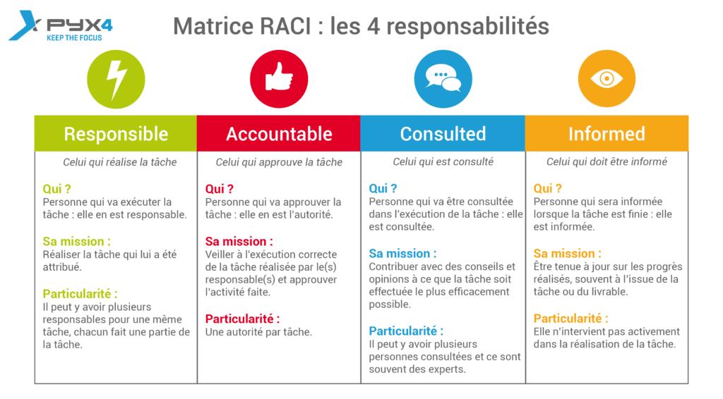 PYX4 : Explication sous forma de tableau des 4 principales responsabilités du RACI