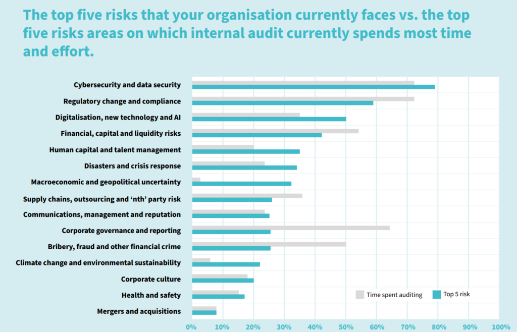 """PYX4 : Management des risques : temps d'audit passé vs temps d'audit prévu - source issue de l'étude Ifaci """"Risk in Focus"""""""