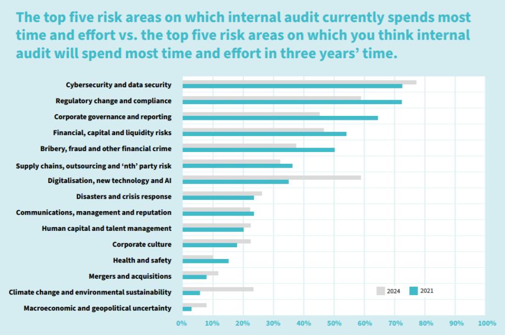 """PYX4 : Management des risques : evaluation top 5 des audits actuels vs top 5 risques audit futurs - source issue de l'étude Ifaci """"Risk in Focus"""""""