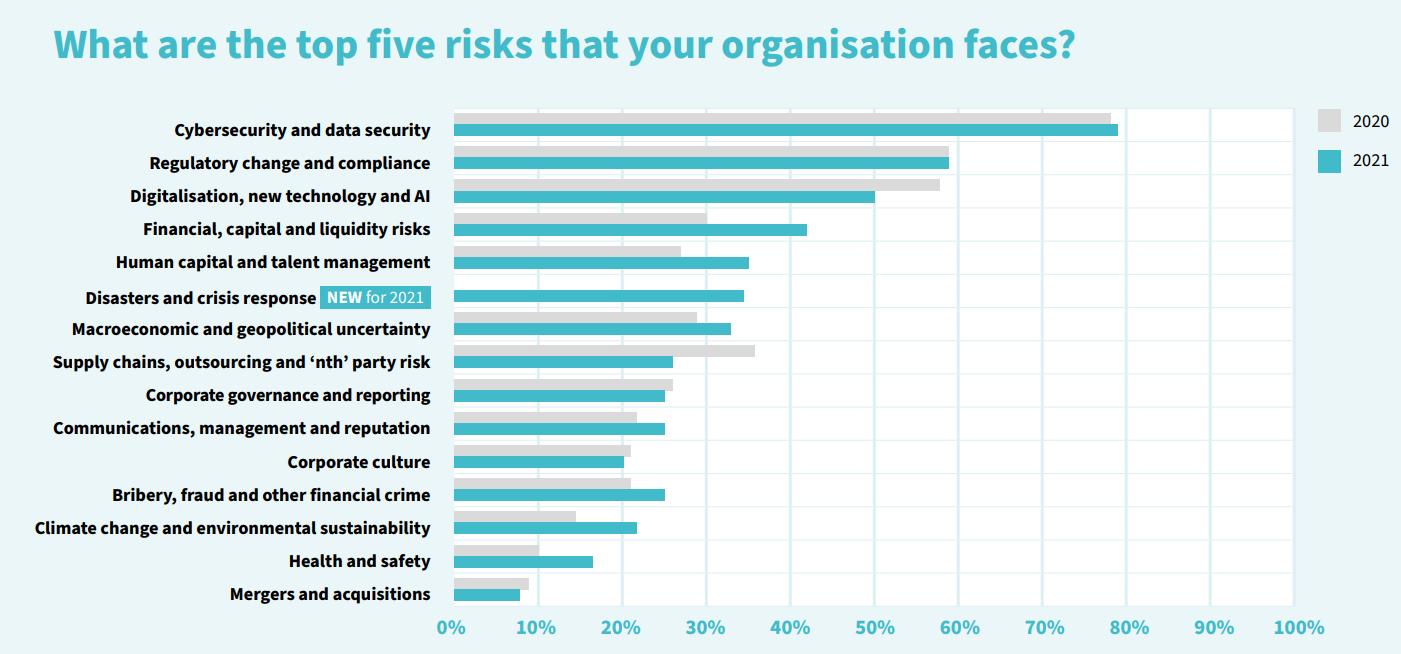 """PYX4 : Management des risques : le top 5 des risques auxquelles votre organisation fait face - source issue de l'étude Ifaci """"Risk in Focus"""""""