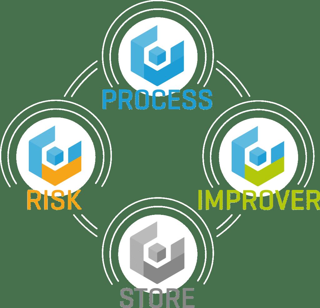 PYX4 - Suite des modules PYX4 Process Improver Risk et Store en cercle