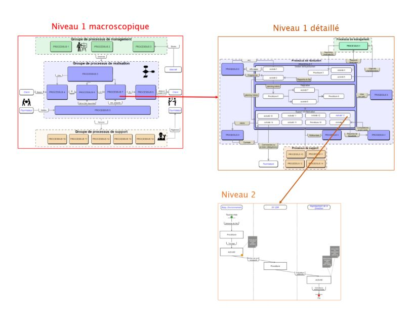 PYX4 - Exemples des 3 niveaux de processus d'organisation niveau 1 macro, niveau 1 détaillé et niveau 2